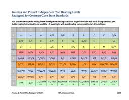 Reading Level Correlation Chart Common Core 61 Timeless Fountas And Pinnell Book Level Chart