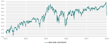 Equity Market Correction Pictet Asset Management