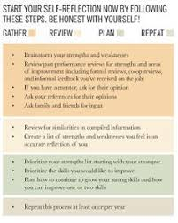 37 Best Strengths Weaknesses Images On Pinterest Inspiration