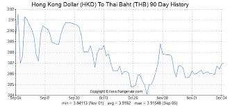 Hong Kong Dollar Hkd To Thai Baht Thb Exchange Rates