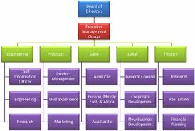 Business Management Organisational Design And Structure