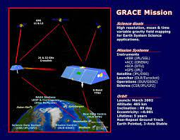 GRACE - Gravity Recovery and Climate Experiment