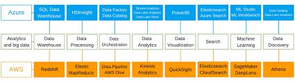 Aws Vs Azure Comparison Chart Azure Vs Aws Analytics And Big Data Services Comparison