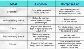 Plan Diet Chart For Growing Children Brainly In