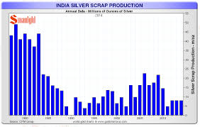 Indian Silver Scrap Production Silver Charts And Images