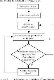 Adaptive Masking System Based On Speech Intelligibility