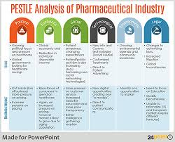 Pest Analysis Template Conduct Pestle Analysis Using An Editable Powerpoint Template