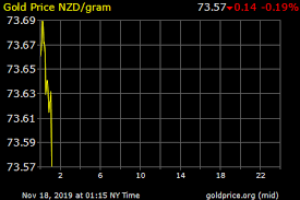 Silver Prices 24 Hour Spot Chart 24 Hour Gold Chart T Mobile Phone Top Up