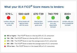Free Fico Score From Citi Credit Cards My Money Blog
