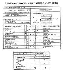 Two Handed Process Chart Left Hand Right Hand Chart Two Handed Process Chart Toh