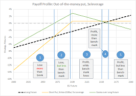 Passive Income Through Option Writing Part 2 Early