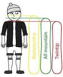 Burton Chicklet Size Chart Snowboard Size Guide Skatepro