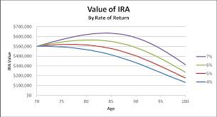 Retirement Cash Flow From Ira Rmds Seeking Alpha