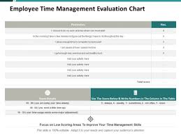 How To Do A Presentation Outline Employee Time Management Evaluation Chart Ppt Powerpoint
