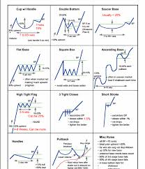 Chart Pattern Trader Delectable Chart Pattern Guide Lines TrendFollowing