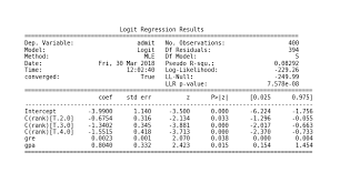 Logit Model Logistic Regression Python For Data Science