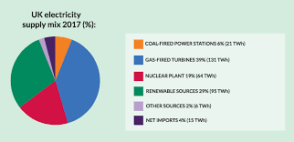 Uk Energy Sources Pie Chart Sustainable Energy And Eco Rural Funding Services