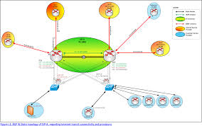 BGP Case Study  Impact of Auto Summary on Redistribute and Network      Backup Links  Backup Links