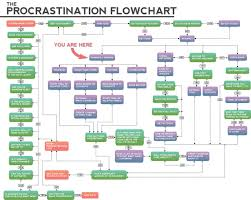 procrastination flowcharts the adventures of accordion guy in  complex procrastination flowchart