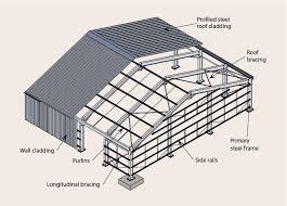 arrangement of a single y building