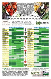 Cpa Seasonal Chart 11x17 Poster Print Color Reseller
