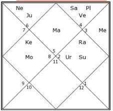 Donald J Trump Horoscope Analysis Donald Trump Astrology