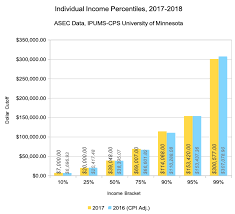 Florida Salary Calculator After Taxes Income Percentile Calculator For The United States In 2018 Dqydj
