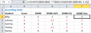 Rank Functions Excel Excel Rank Rank Avg And Rank Eq Functions My Online Training Hub
