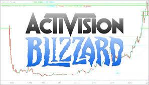 Atvi Stock Activistion Blizzard Logo On Market Chart
