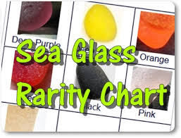 sea glass rarity chart rare sea glass