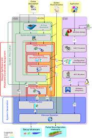 Backend Design Flow The Enhanced Caronte Design Flow Overview Download