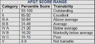 Asvab Score Chart Navy Corpsman Asvab Score