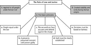 pearson prentice hall brief review in global history and  the r rule of law and justice