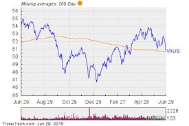 Vanguard Total International Stock Vxus Shares Cross Below