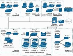 designing a home network. home network design good with picture of modern designing a l