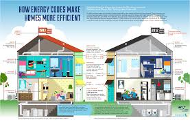 extraordinary most energy efficient home design green house plans small