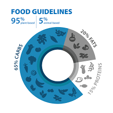 Whole Life Challenge Food Chart Food Guidelines Blue Zones
