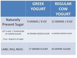 yogurt final chart without red