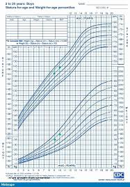 Organized Height Weight Chart Calculator For Children Infant