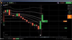 Candlestick Stock Chart