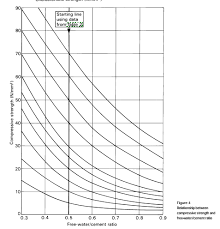 Cement Ratio Chart How Can I Generate A Parabolic Equation That Can Competently