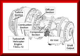 the helicopter page an example of a helicopter turboshaft engine