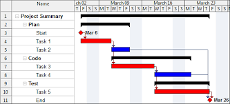 Wbs Schedule Pro Gantt Charts Project Planning And