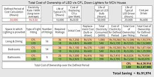an example of total cost of ownership led v s cfl
