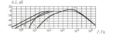 Защита от производственного шума Рефераты ru Стандартные частотные характеристики А В С d