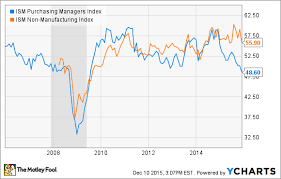 Ism Purchasing Managers Index Chart 5 Key Indicators For 5 Industrial Stocks In 2016 The