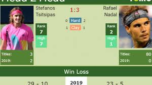H2H Stefanos Tsitsipas vs. Rafael Nadal | Rome preview, odds, prediction |  Tennis Tonic - News, Predictions, H2H, Live Scores, stats
