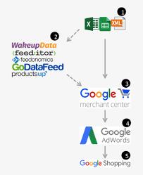 Google Shopping Flow Chart Google Merchant Center Flow