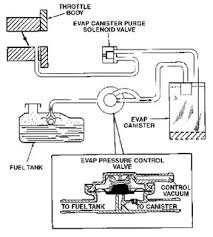 2005 chevy uplander engine wiring diagram for car engine gmc typhoon fuse box moreover 2007 chevy uplander egr valve location picture also 2008 chevy fuse