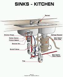 Kitchen Sink Plumbing Kitchen Design Ideas Kitchen Sink Plumbing Kitchen Sink Drain Problems